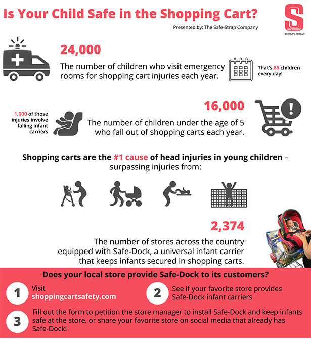 Is Your Child Safe At The Store Shopping Cart Safety
